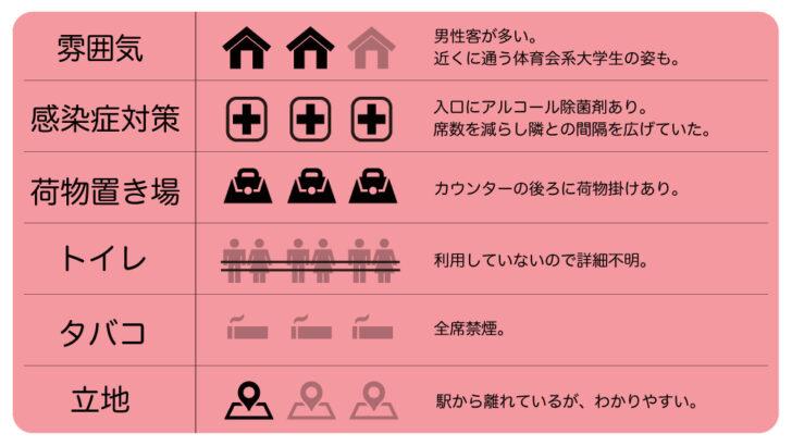 駒沢大学「かっぱ」 自信の一品のみで勝負する住宅街の隠れた名店