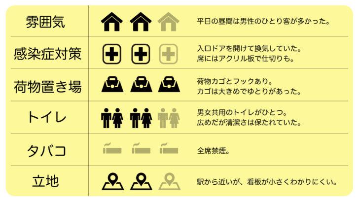 上野「昇龍」 せんべろの聖地でいただくジャンボな名物
